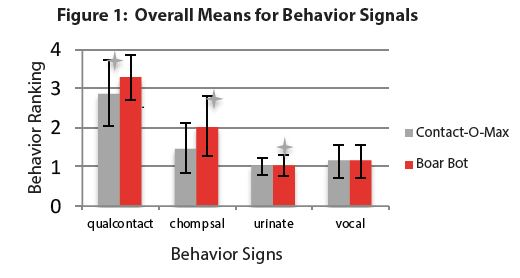 Overall Behavioral Signals Graph